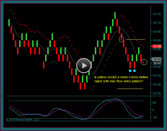 Renko Chart Market Replay Training Video