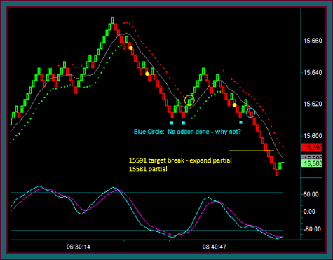 Renko Chart Sell Resumption