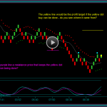 Renko Chart Trading And Expanding Trade Profit Size