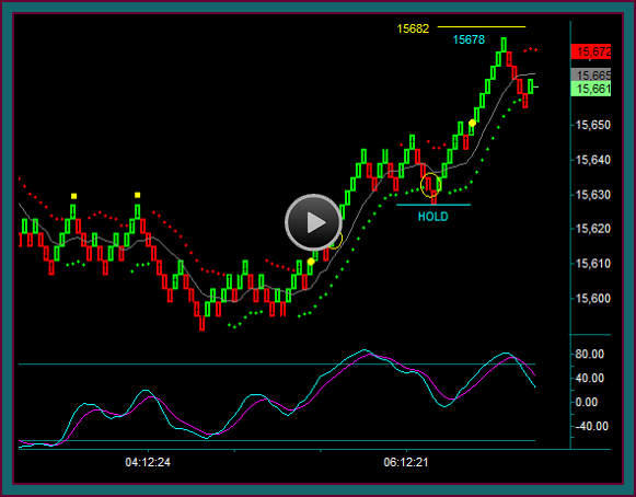 Renko Chart Trading And Management For Emini Dow Futures