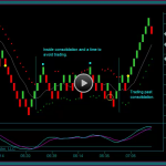 Renko Chart And Tick Chart Combination Day Trading