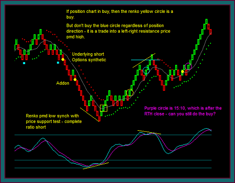 Option trading positions