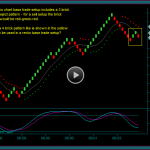 Renko Chart Trade Setup 4 Brick Entry Pattern