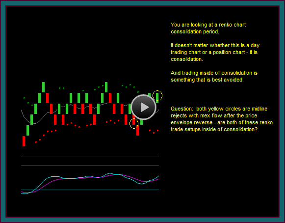 Renko Trading Chart Inside Consolidation