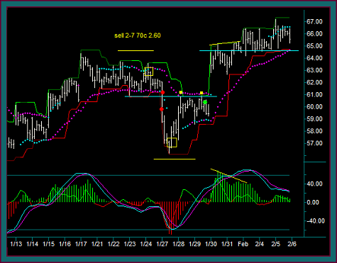 Twitter 60 Minute Position Trading Chart