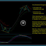 Entering Renko Chart Trades Into Price Momentum Divergences