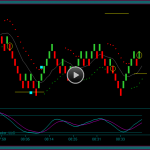 Renko Trading Chart Day Trade Review Training Video