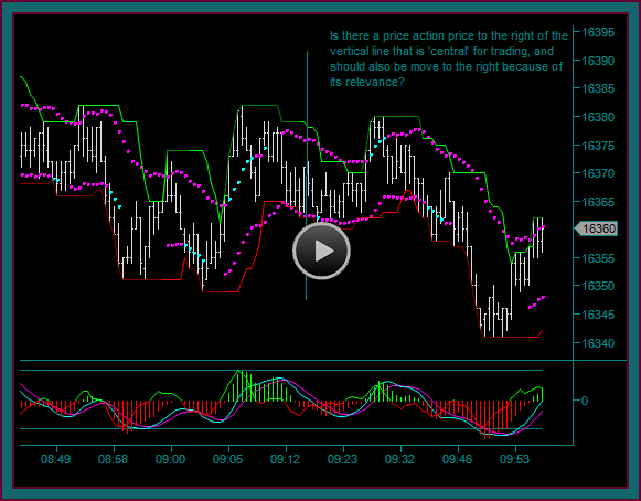 Renko Chart Day Trading With Price Action Prices