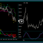 SPY ETF Position Trading And Short Options Strategies