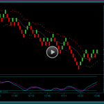Renko Chart And Tick Chart Trading Market Replay Training