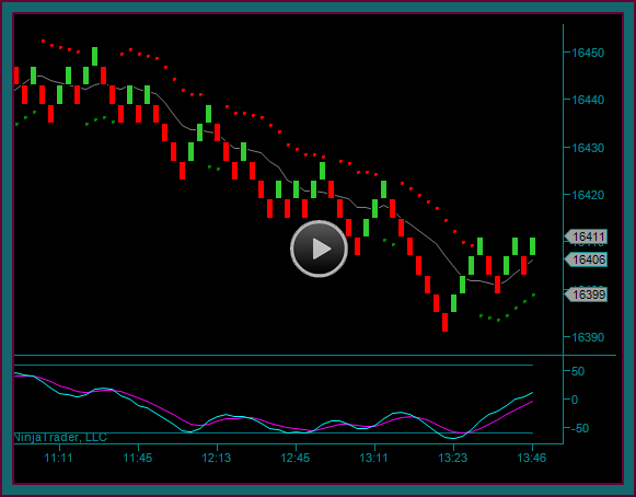 Emini Dow Market Replay Training Video