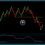 Emini Dow Day Trading – Renko Chart Market Replay Training