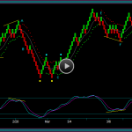 Renko Chart Scenarios For Stock And Options Position Trading