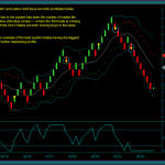Renko Chart Day Trading System