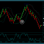 Renko Day Trading System Week One