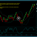 Renko Chart Day Trading System Continued Development