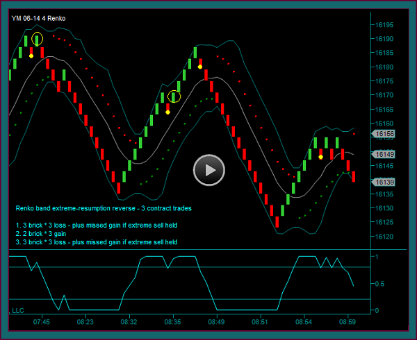 Renko Trading System Trade Review 4-8-14